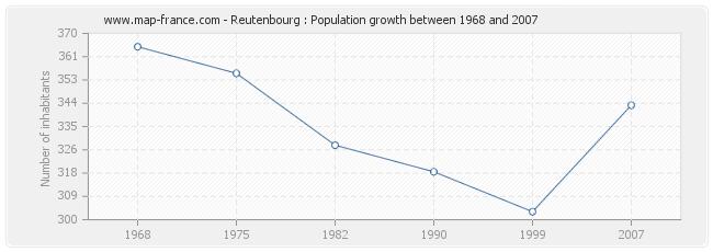 Population Reutenbourg