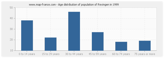 Age distribution of population of Rexingen in 1999