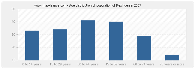 Age distribution of population of Rexingen in 2007