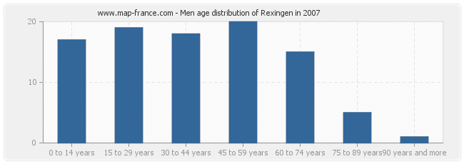 Men age distribution of Rexingen in 2007