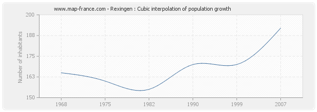 Rexingen : Cubic interpolation of population growth