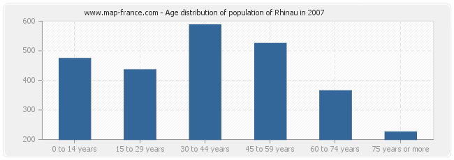 Age distribution of population of Rhinau in 2007