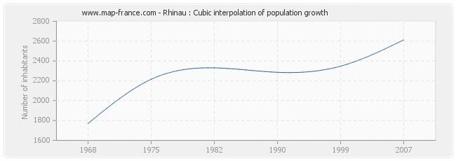 Rhinau : Cubic interpolation of population growth