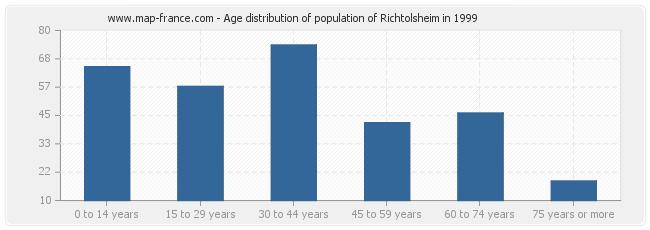 Age distribution of population of Richtolsheim in 1999