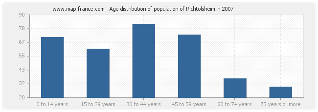Age distribution of population of Richtolsheim in 2007