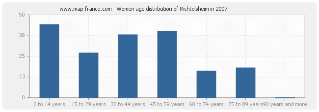 Women age distribution of Richtolsheim in 2007