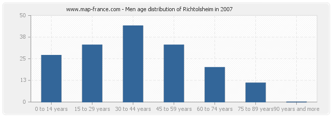 Men age distribution of Richtolsheim in 2007