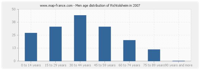 Men age distribution of Richtolsheim in 2007