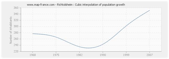 Richtolsheim : Cubic interpolation of population growth