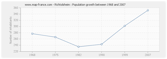 Population Richtolsheim
