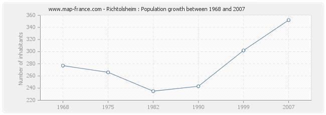 Population Richtolsheim