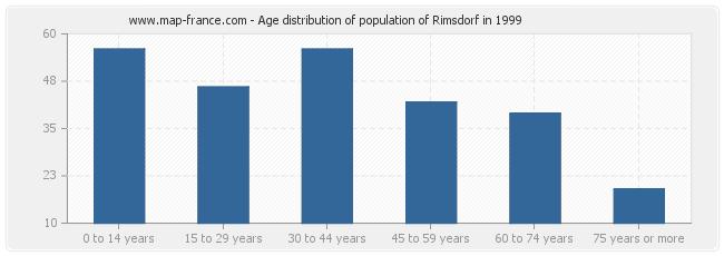 Age distribution of population of Rimsdorf in 1999
