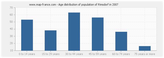Age distribution of population of Rimsdorf in 2007