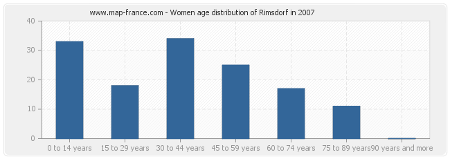 Women age distribution of Rimsdorf in 2007