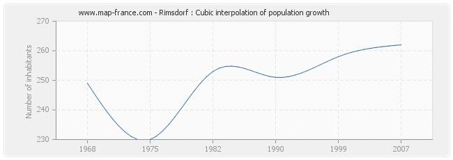 Rimsdorf : Cubic interpolation of population growth
