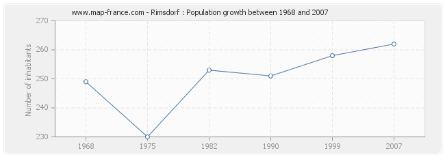 Population Rimsdorf