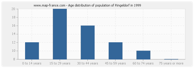 Age distribution of population of Ringeldorf in 1999