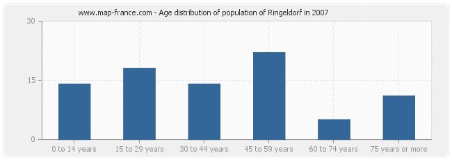 Age distribution of population of Ringeldorf in 2007