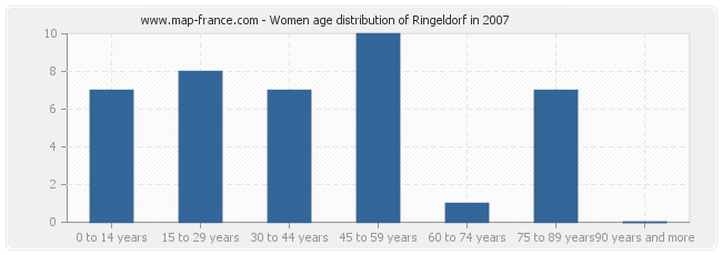 Women age distribution of Ringeldorf in 2007