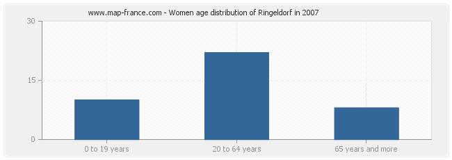 Women age distribution of Ringeldorf in 2007