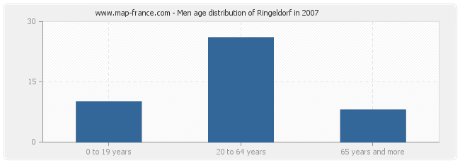 Men age distribution of Ringeldorf in 2007