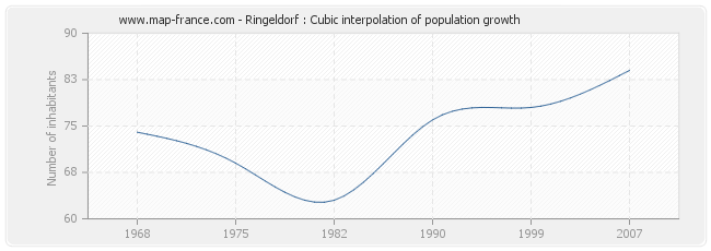 Ringeldorf : Cubic interpolation of population growth