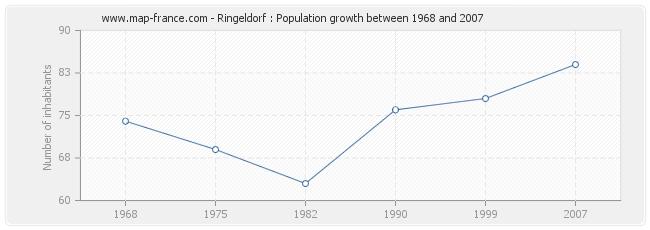 Population Ringeldorf