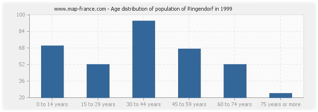 Age distribution of population of Ringendorf in 1999