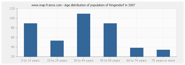 Age distribution of population of Ringendorf in 2007