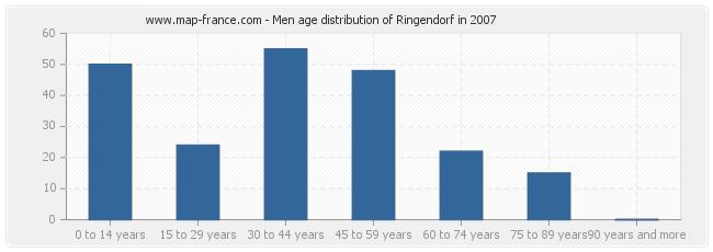 Men age distribution of Ringendorf in 2007