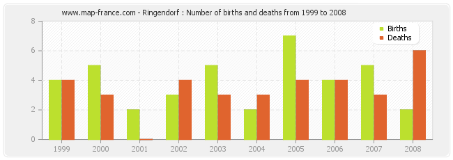 Ringendorf : Number of births and deaths from 1999 to 2008