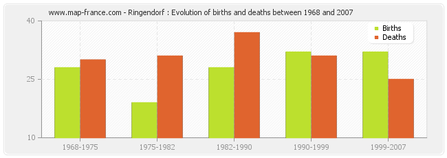 Ringendorf : Evolution of births and deaths between 1968 and 2007