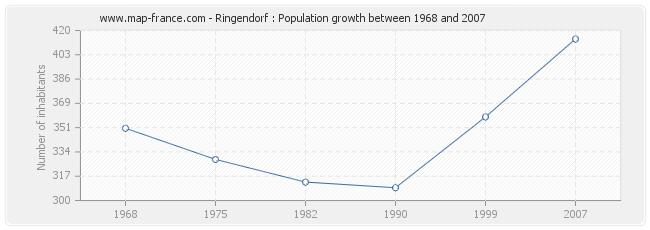 Population Ringendorf