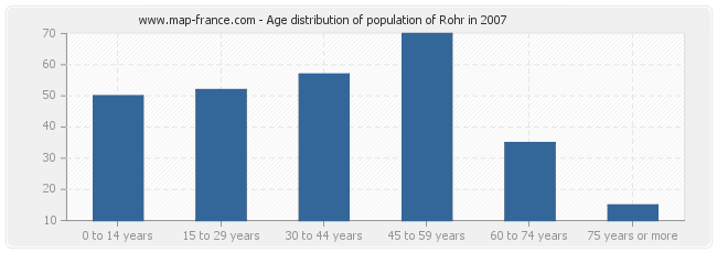 Age distribution of population of Rohr in 2007