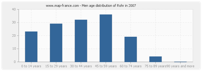 Men age distribution of Rohr in 2007