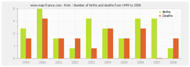 Rohr : Number of births and deaths from 1999 to 2008
