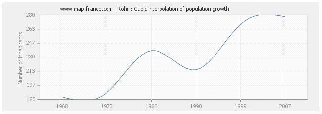 Rohr : Cubic interpolation of population growth