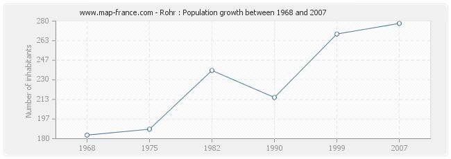Population Rohr