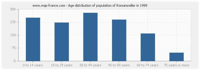 Age distribution of population of Romanswiller in 1999
