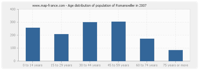 Age distribution of population of Romanswiller in 2007
