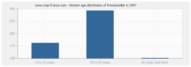 Women age distribution of Romanswiller in 2007