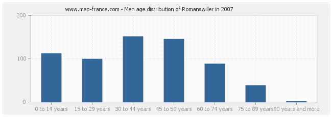 Men age distribution of Romanswiller in 2007