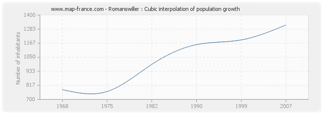Romanswiller : Cubic interpolation of population growth