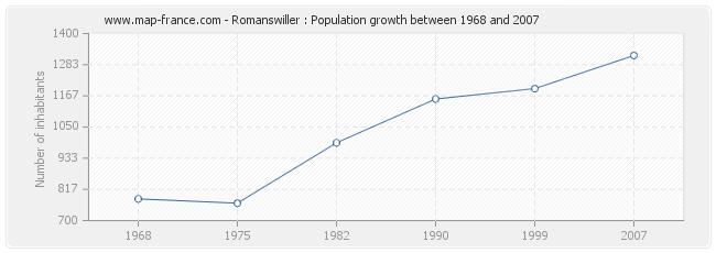 Population Romanswiller