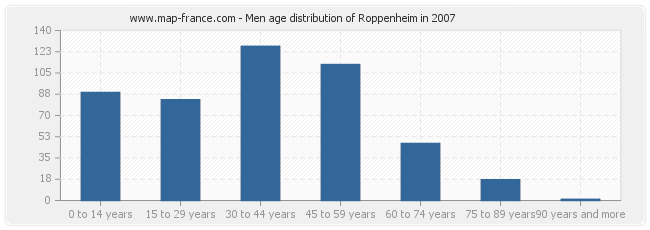 Men age distribution of Roppenheim in 2007