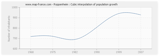 Roppenheim : Cubic interpolation of population growth