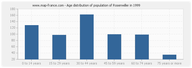 Age distribution of population of Rosenwiller in 1999