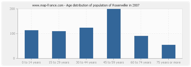 Age distribution of population of Rosenwiller in 2007