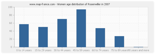 Women age distribution of Rosenwiller in 2007