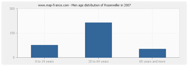 Men age distribution of Rosenwiller in 2007
